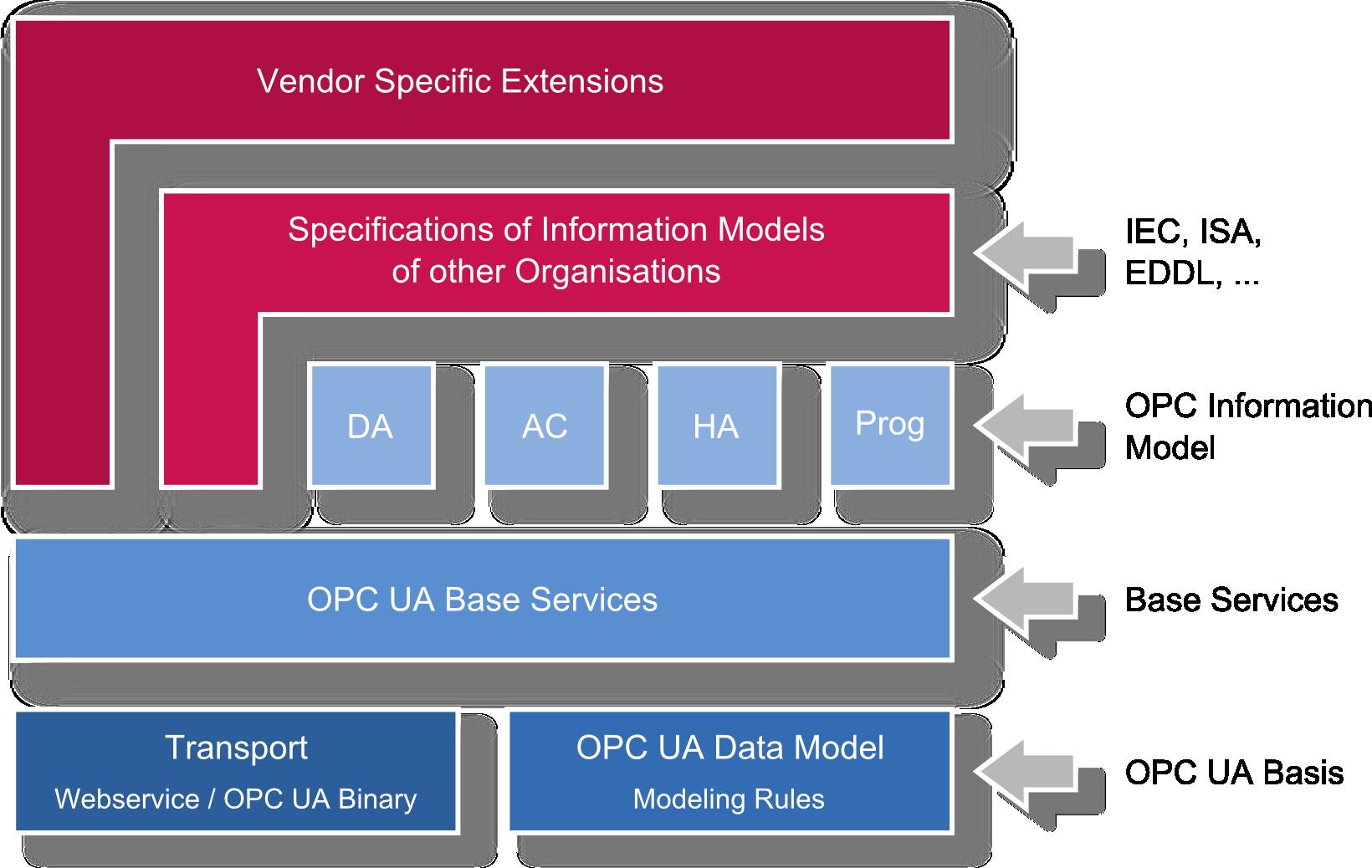 OPC UA Concepts