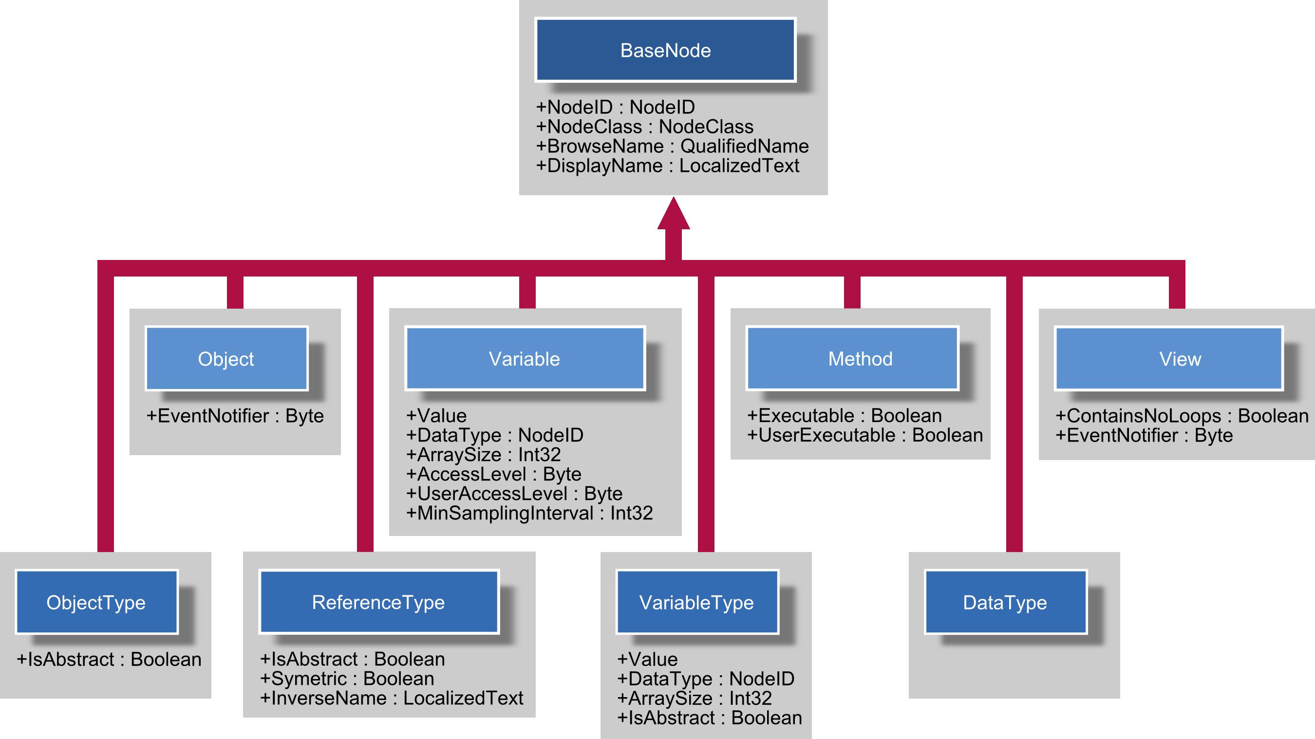 OPC UA Data Model