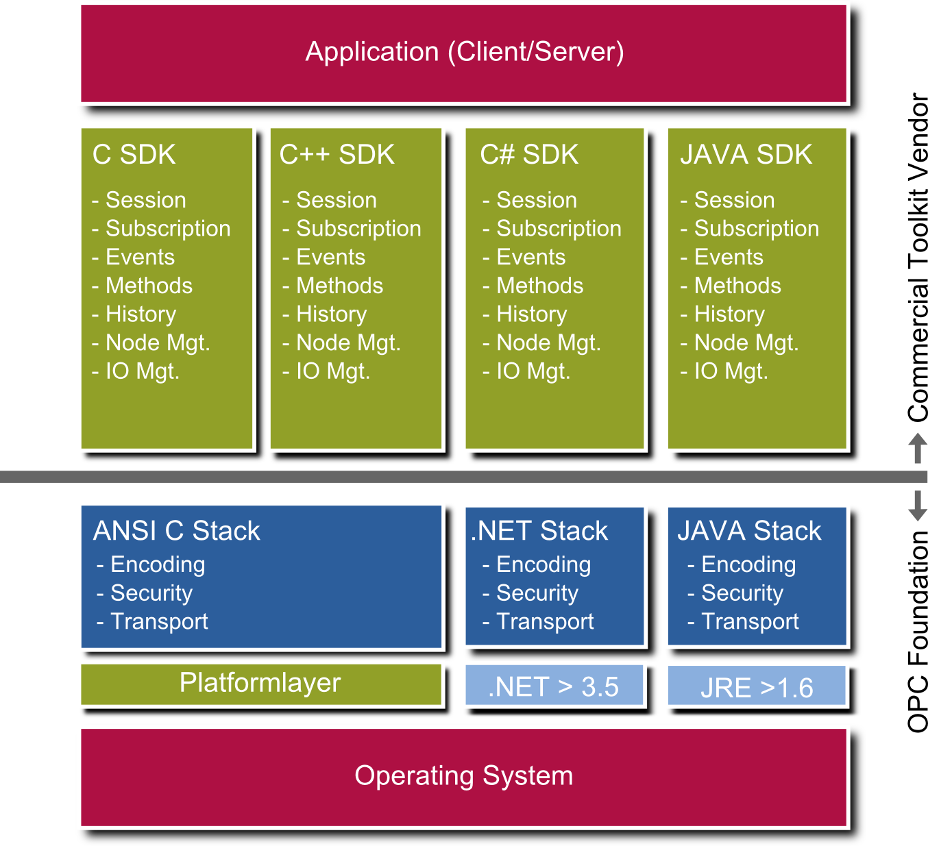 OPC UA Applications